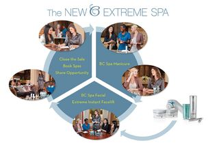 Extreme spa flow chart