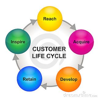 Customer-life-cycle-scheme-thumb19043401