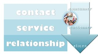 Contact service relationship