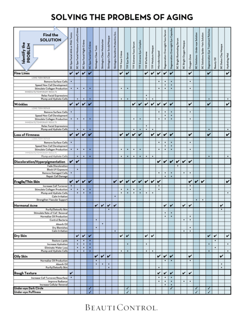 In the know newsletter - Problem Solution Reference Guide PAGE3